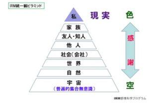 統一観ピラミッド